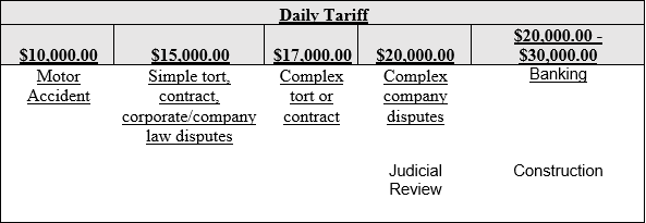 Cost Orders (High Court)